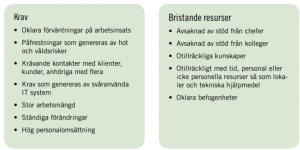 Faktorer kring arbetsmiljö och stress